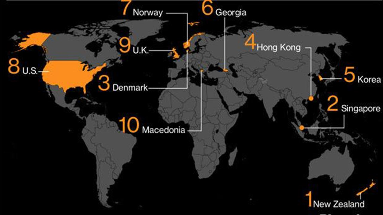 Top countries for doing business in 2021